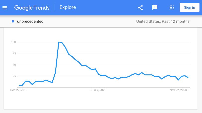Google trends Unprecedented