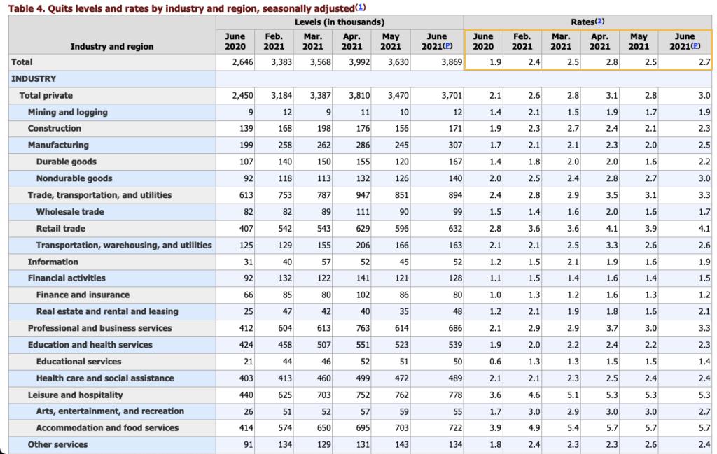 Quits levels and rates via BLS